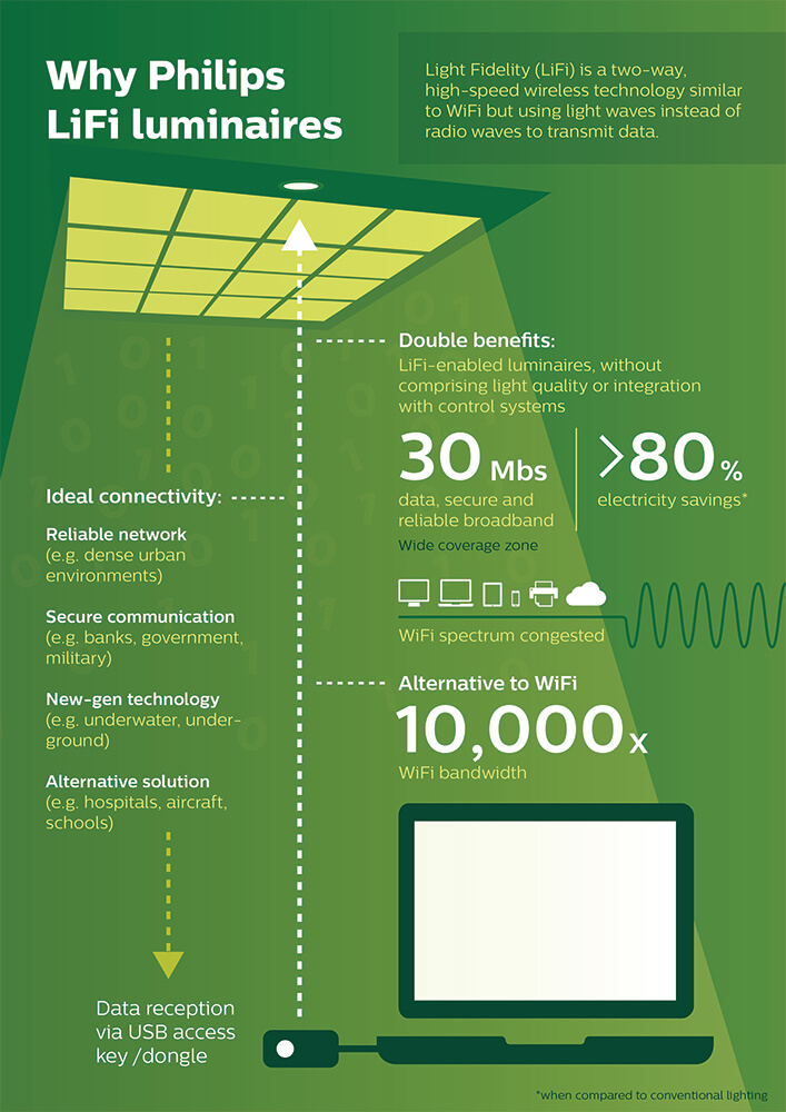 LiFi technology from Philips Lighting